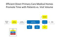 DPC-Efficient-Direct-Primary-Care-Medical-Homes