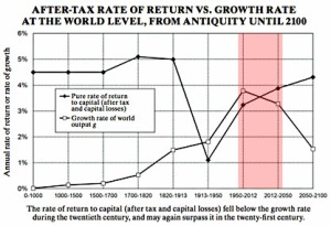 blog_piketty_r_vs_g_highlight