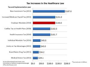 Tax_Increases_in_PPACA(employer_mandate)