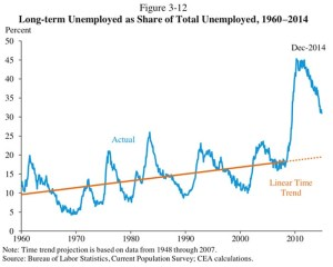 Long-term-Unemployed-as-share-of-total-unemployed-1960-2014
