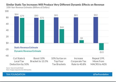 TF-Tax-Hike-Revenue