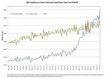 obamcare_individual-MarketPMPM-Chart-Mercatus