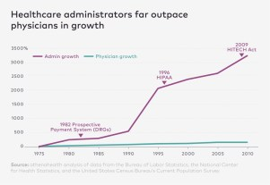 AdministratorGrowthVS.Physicians